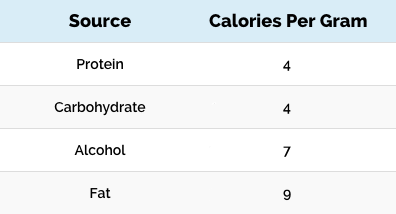 Calories Per Gram Table